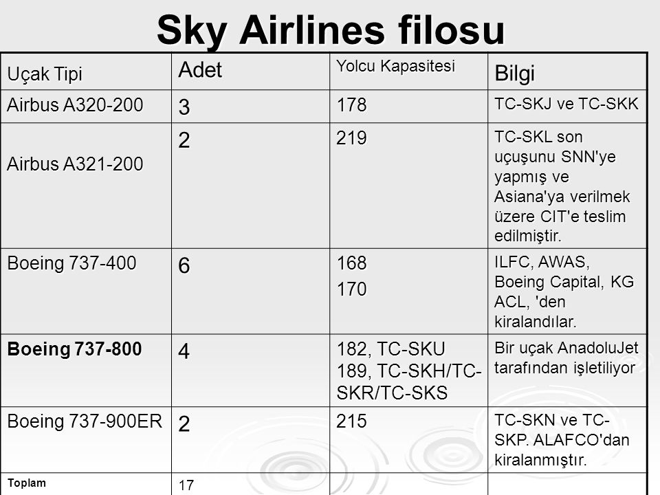 Sky Airlines filosu Adet Bilgi 3 2 6 4 Uçak Tipi Airbus A320-200 178