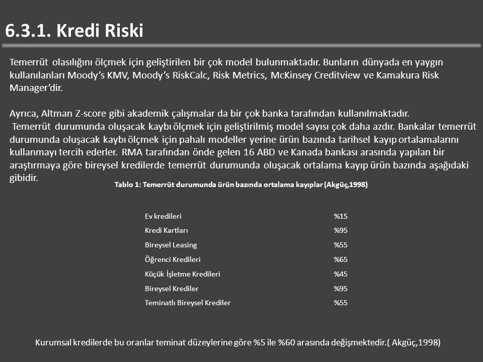 6.3.1. Kredi Riski