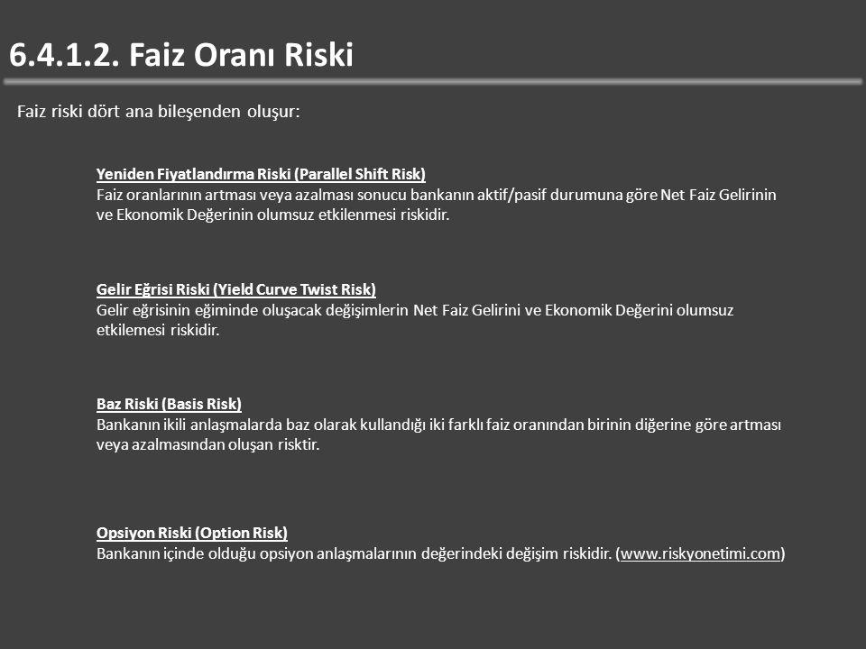 6.4.1.2. Faiz Oranı Riski Faiz riski dört ana bileşenden oluşur: