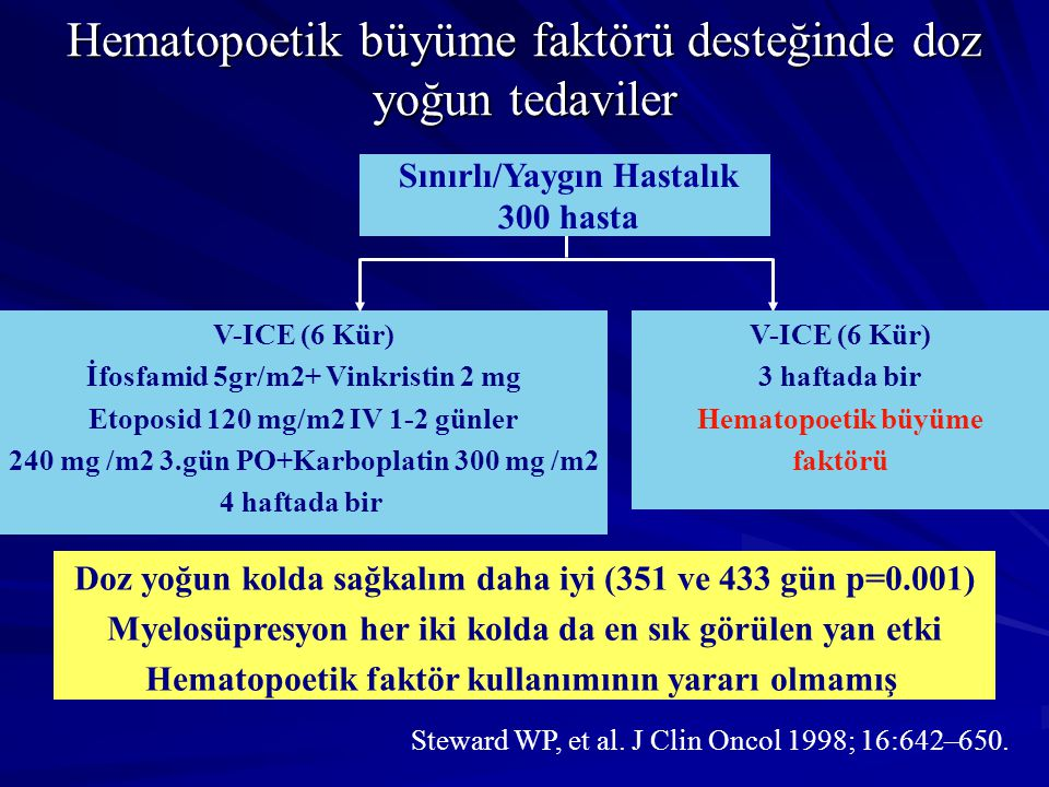 Hematopoetik büyüme faktörü desteğinde doz yoğun tedaviler