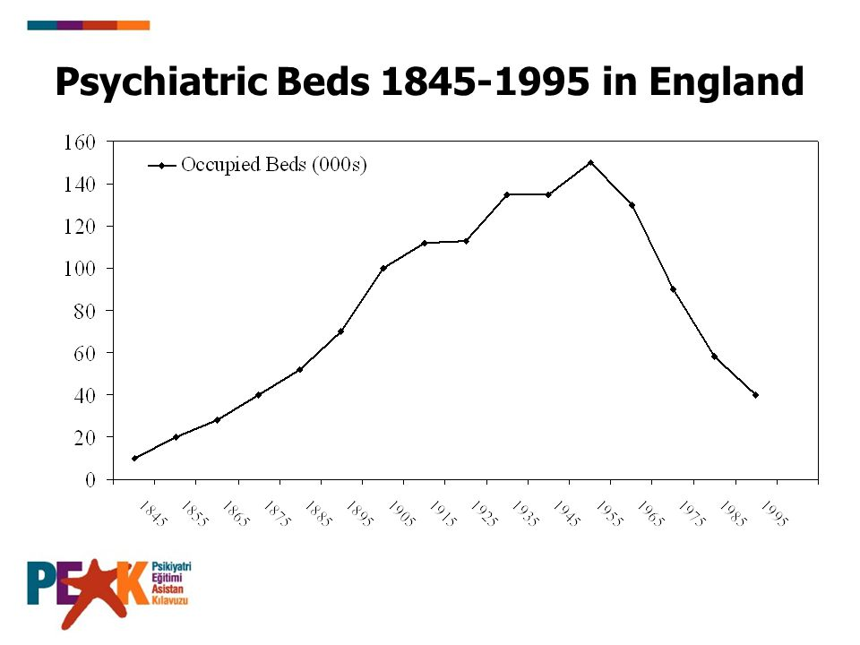 Psychiatric Beds 1845-1995 in England