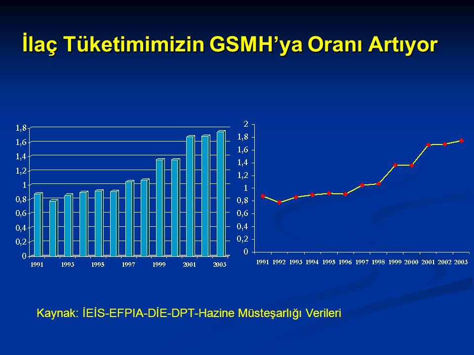 İlaç Tüketimimizin GSMH'ya Oranı Artıyor