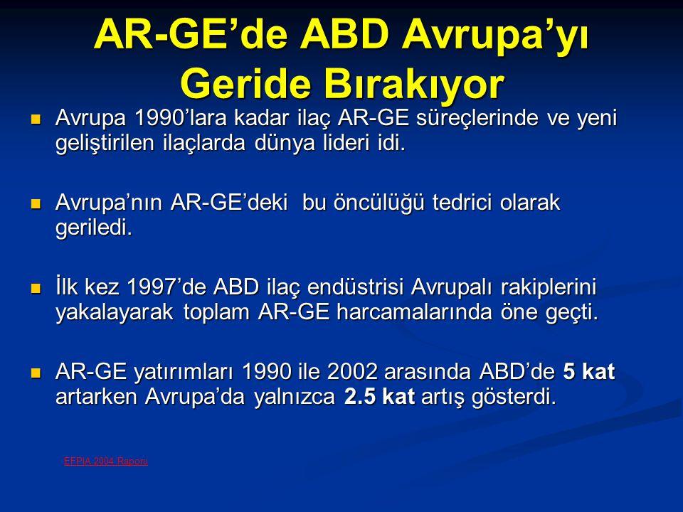 AR-GE'de ABD Avrupa'yı Geride Bırakıyor