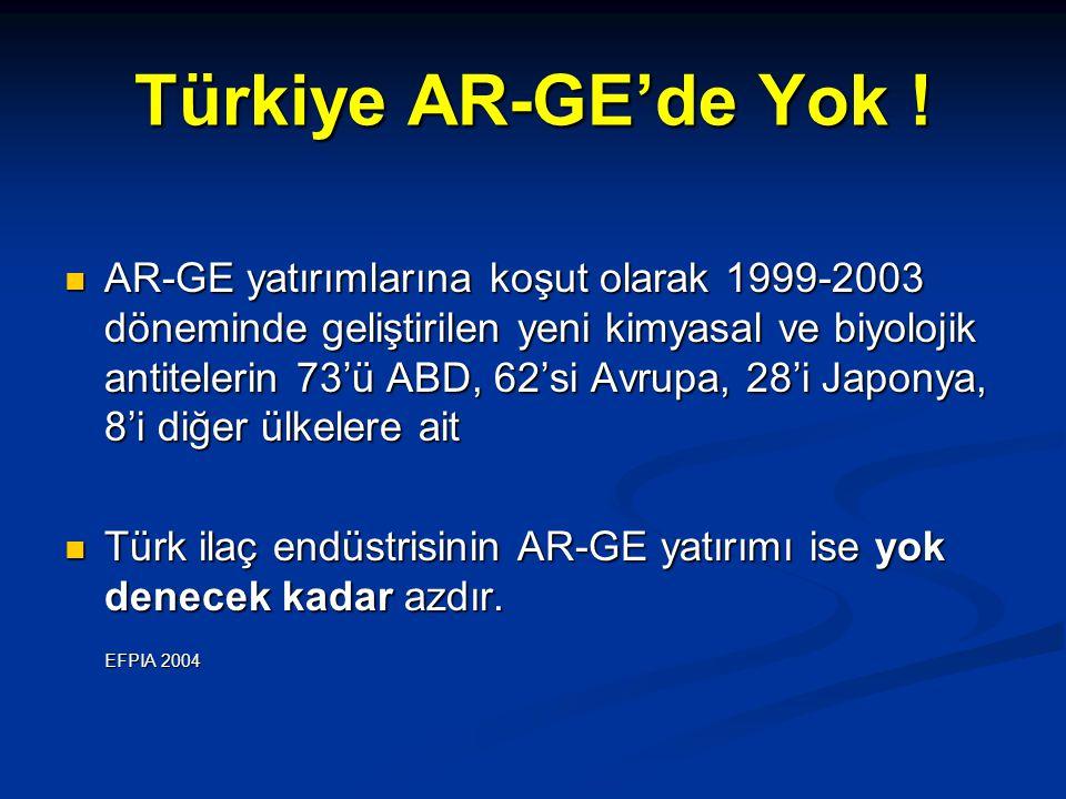 Türkiye AR-GE'de Yok !
