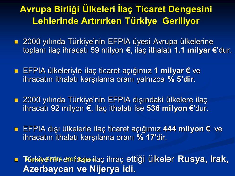 Avrupa Birliği Ülkeleri İlaç Ticaret Dengesini Lehlerinde Artırırken Türkiye Geriliyor
