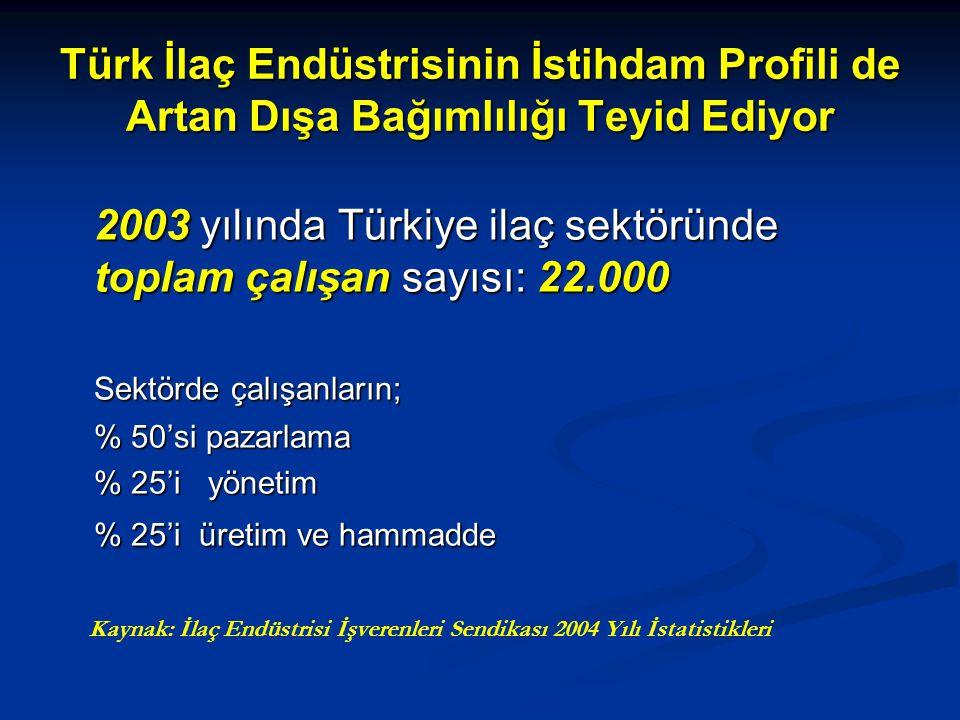 2003 yılında Türkiye ilaç sektöründe toplam çalışan sayısı: 22.000
