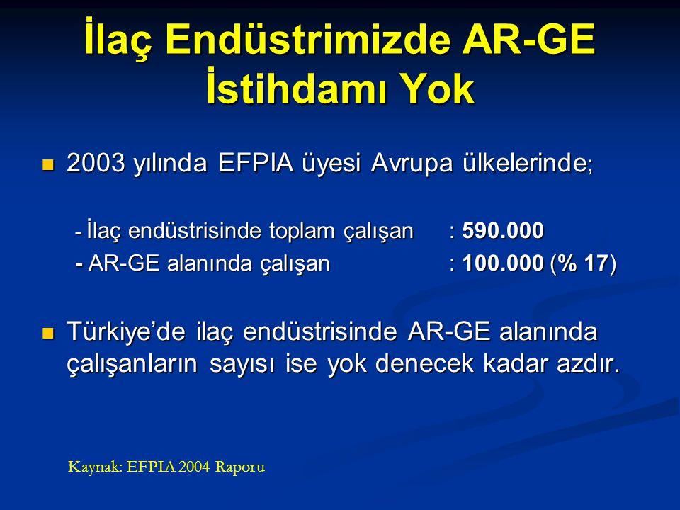 İlaç Endüstrimizde AR-GE İstihdamı Yok