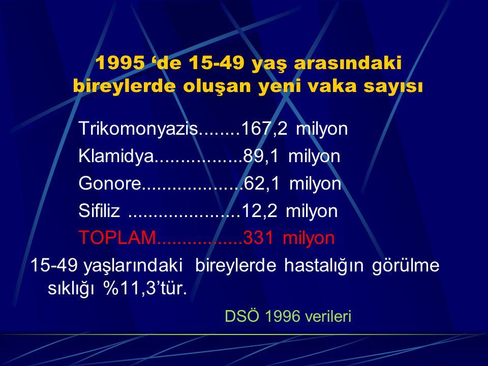1995 'de 15-49 yaş arasındaki bireylerde oluşan yeni vaka sayısı