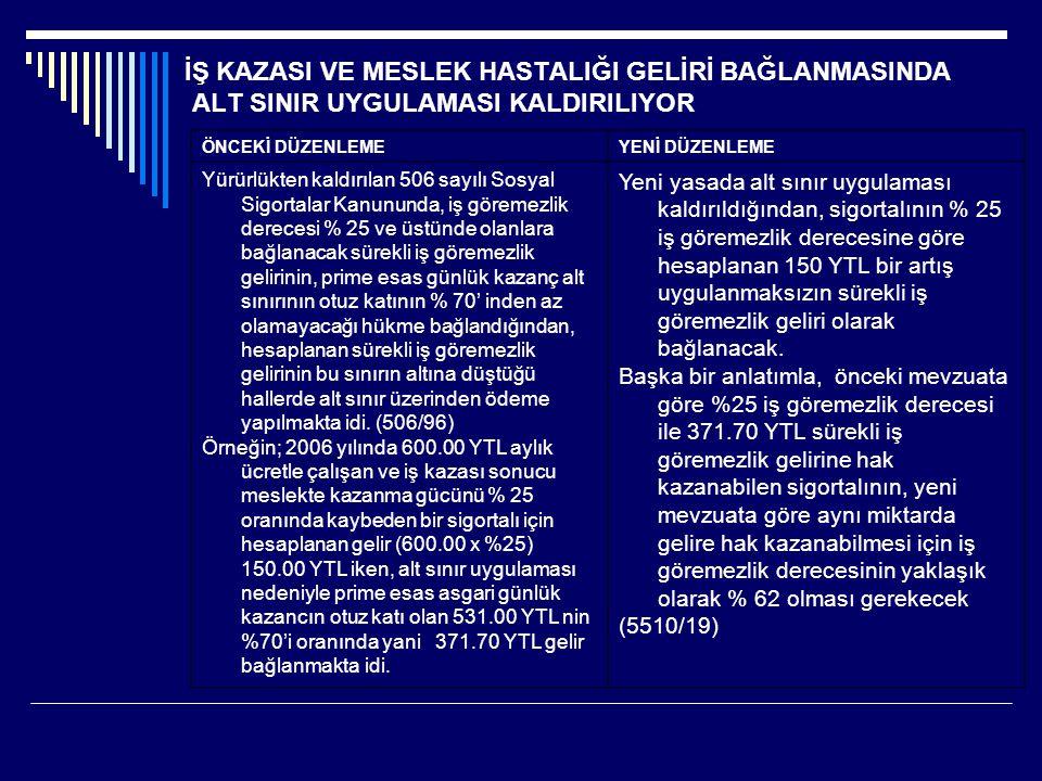 İŞ KAZASI VE MESLEK HASTALIĞI GELİRİ BAĞLANMASINDA ALT SINIR UYGULAMASI KALDIRILIYOR