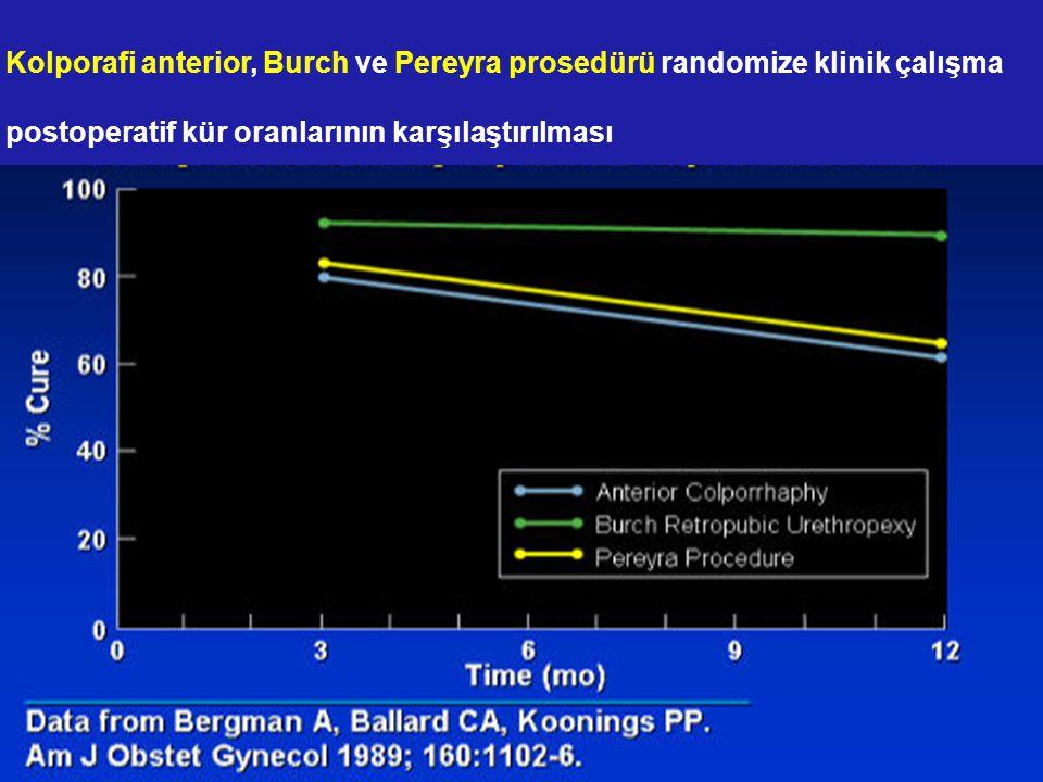 Kolporafi anterior, Burch ve Pereyra prosedürü randomize klinik çalışma postoperatif kür oranlarının karşılaştırılması