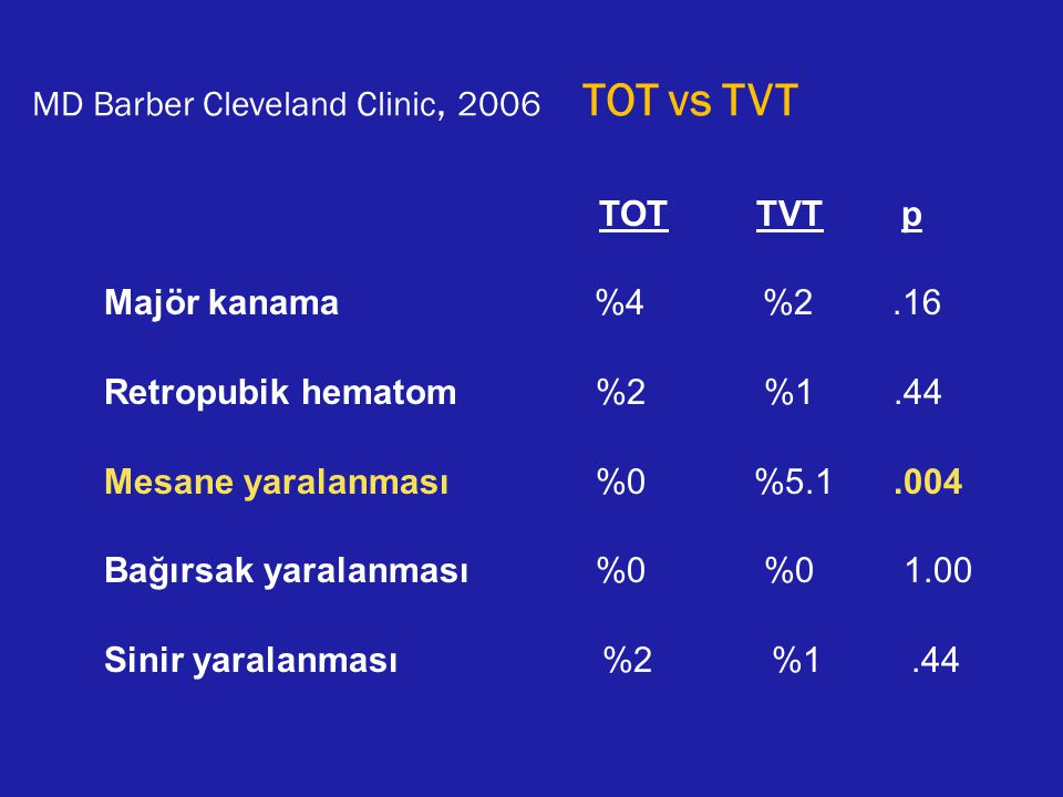 MD Barber Cleveland Clinic, 2006 TOT vs TVT