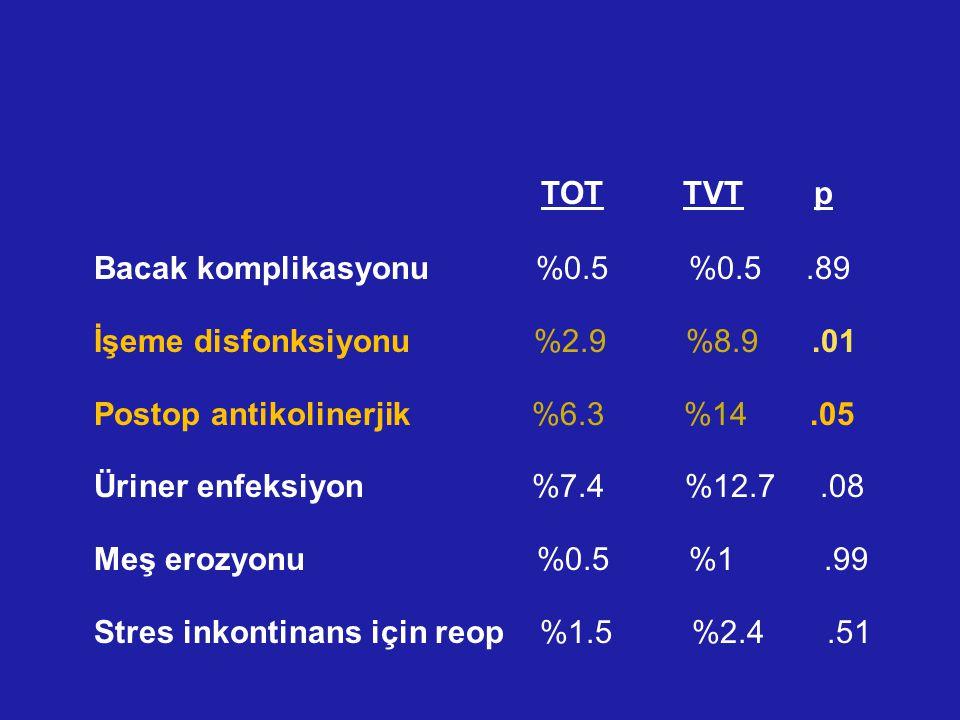 Bacak komplikasyonu %0.5 %0.5 .89 İşeme disfonksiyonu %2.9 %8.9 .01