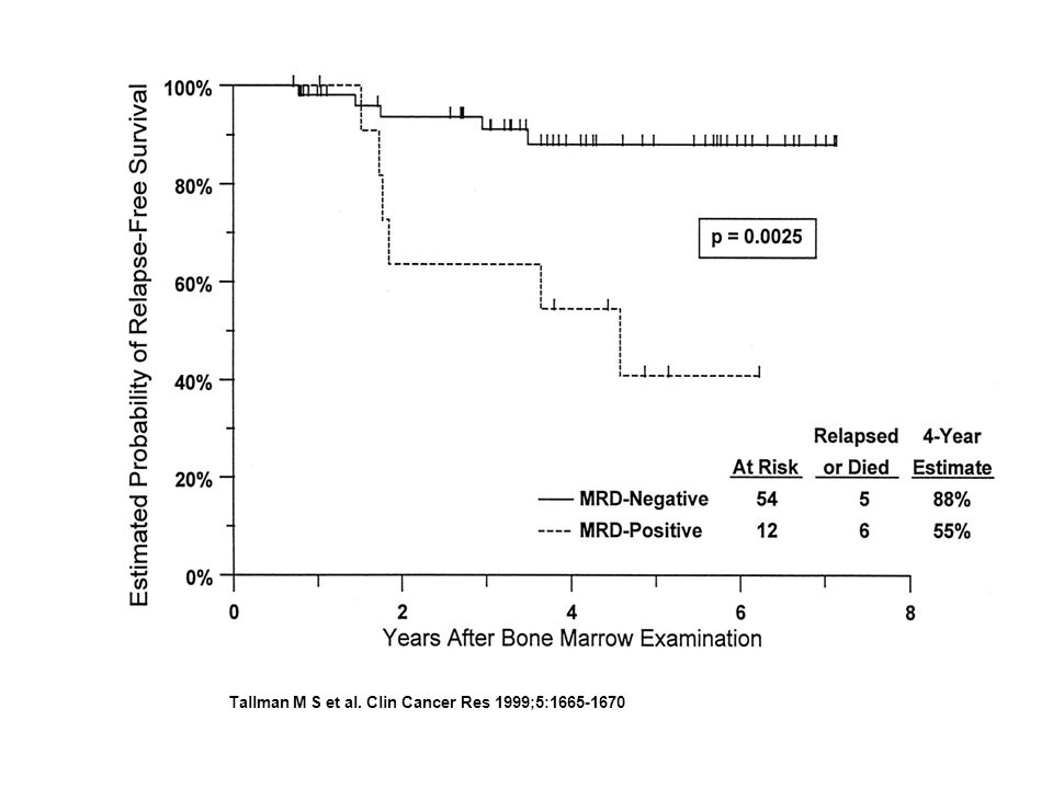 Tallman M S et al. Clin Cancer Res 1999;5:1665-1670