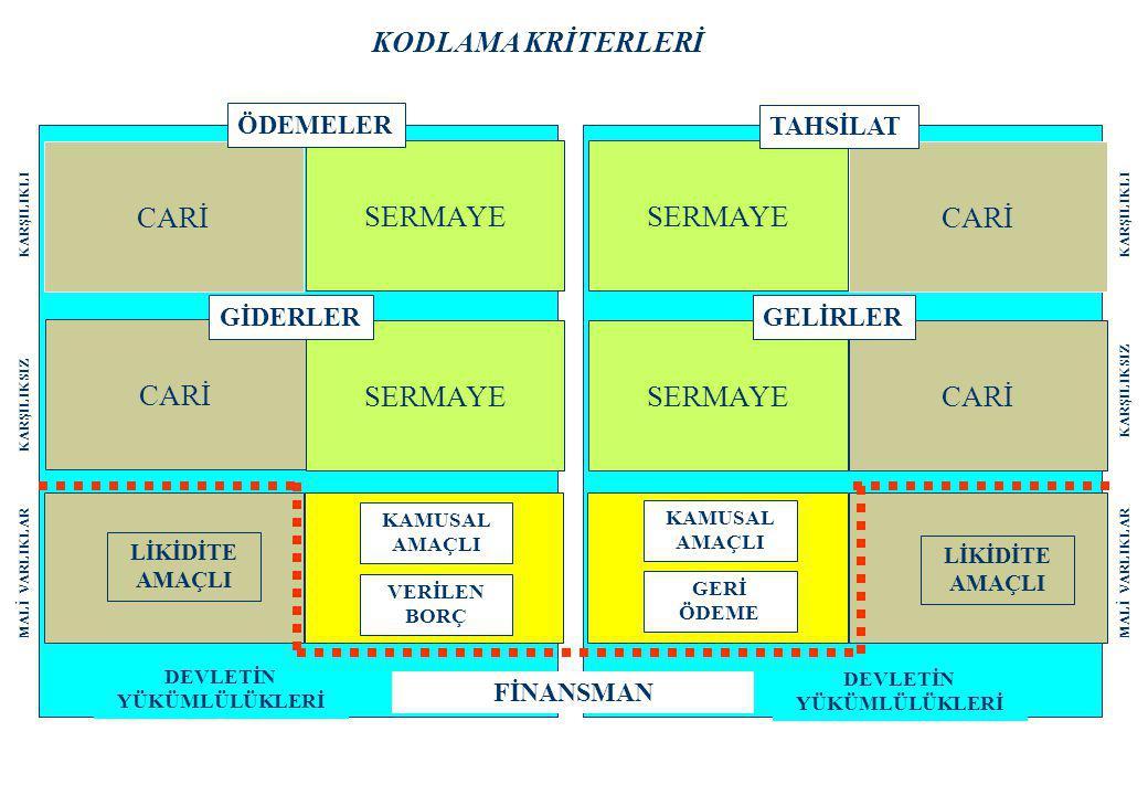 KODLAMA KRİTERLERİ CARİ SERMAYE CARİ SERMAYE ÖDEMELER TAHSİLAT