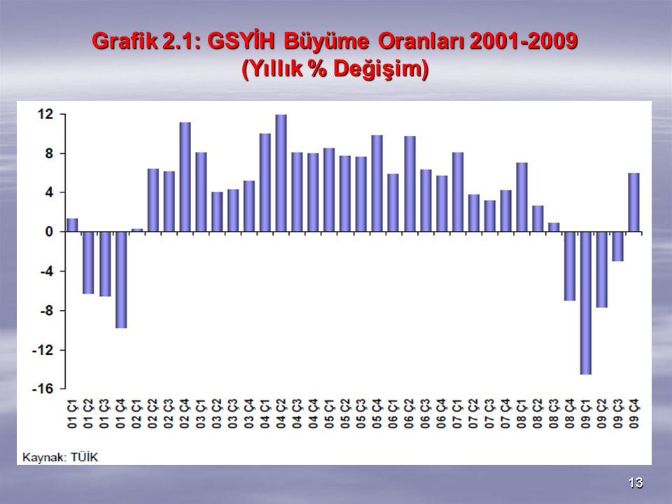Grafik 2.1: GSYİH Büyüme Oranları 2001-2009 (Yıllık % Değişim)