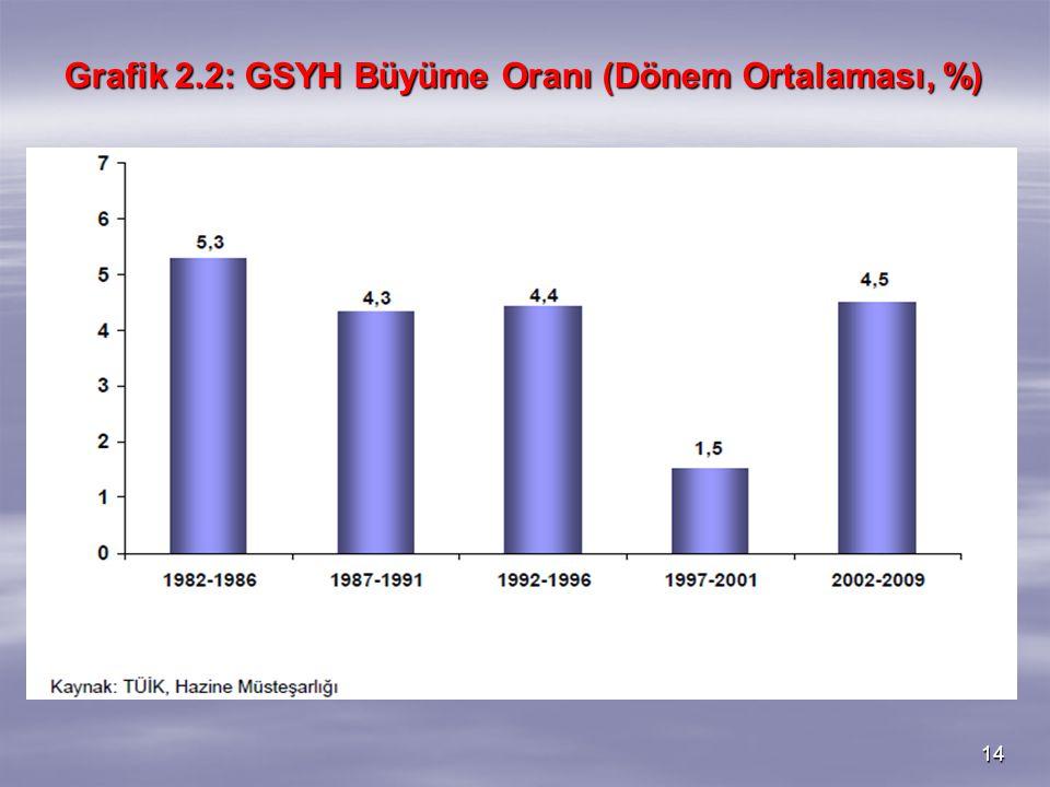 Grafik 2.2: GSYH Büyüme Oranı (Dönem Ortalaması, %)