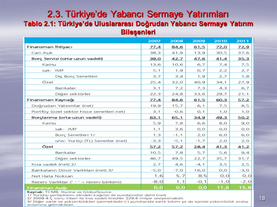 2. 3. Türkiye'de Yabancı Sermaye Yatırımları Tablo 2