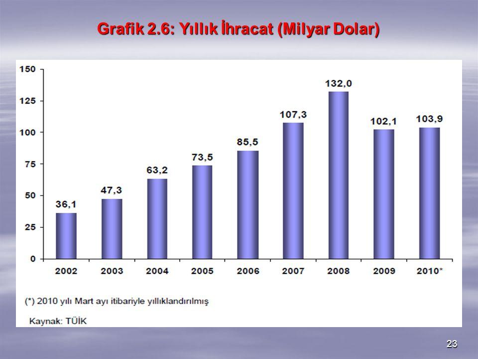 Grafik 2.6: Yıllık İhracat (Milyar Dolar)