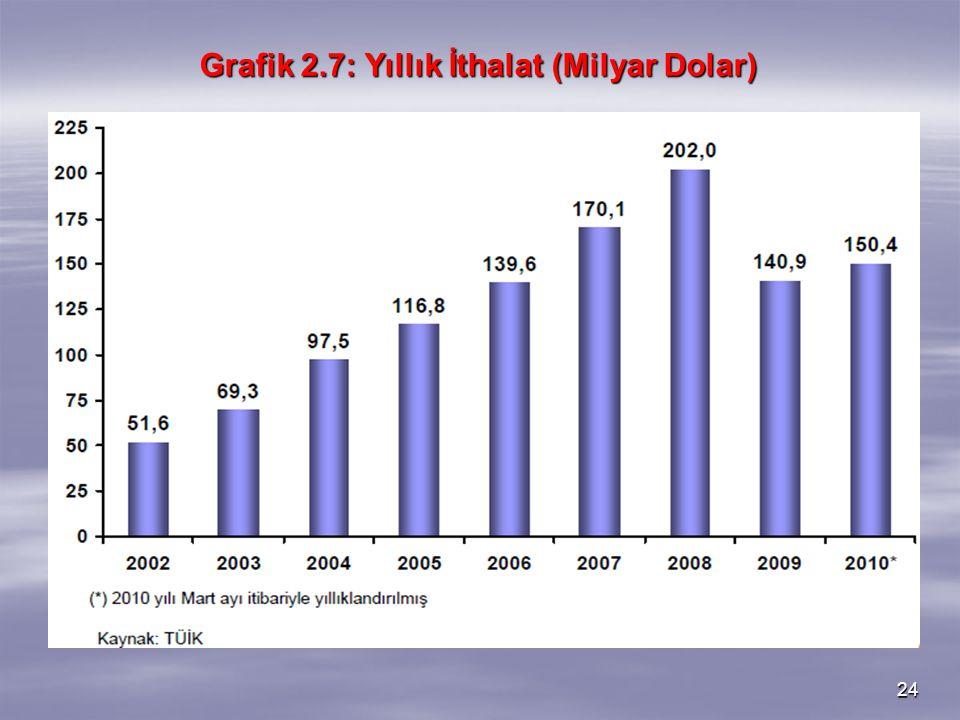 Grafik 2.7: Yıllık İthalat (Milyar Dolar)