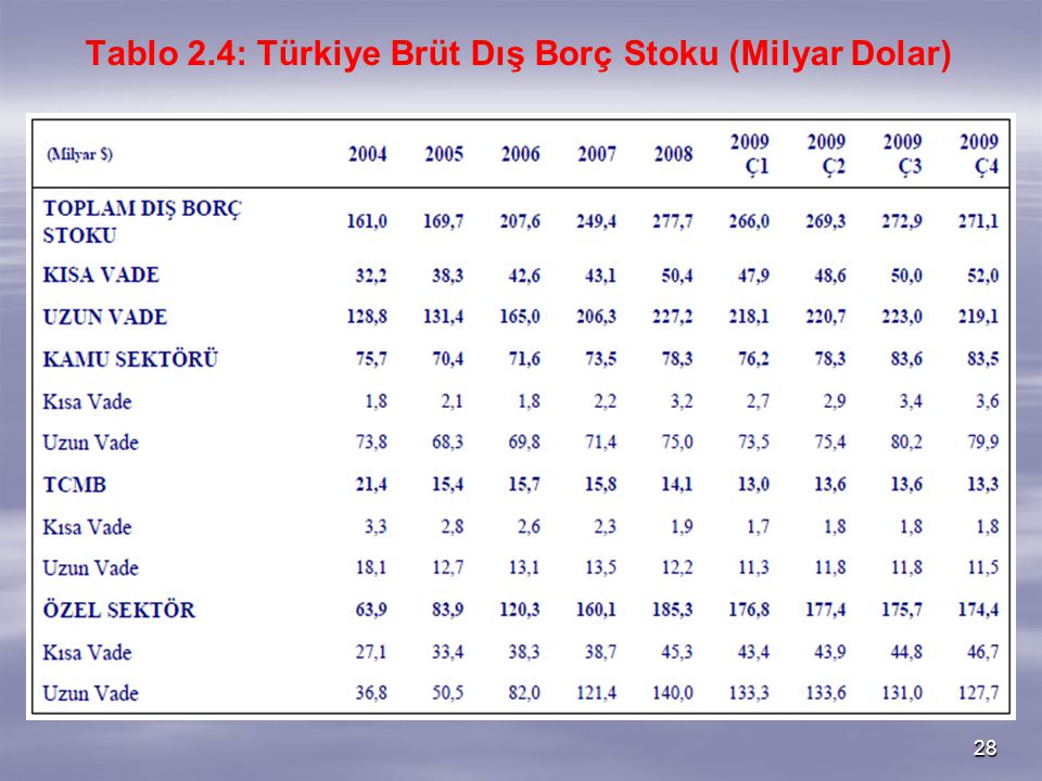 Tablo 2.4: Türkiye Brüt Dış Borç Stoku (Milyar Dolar)