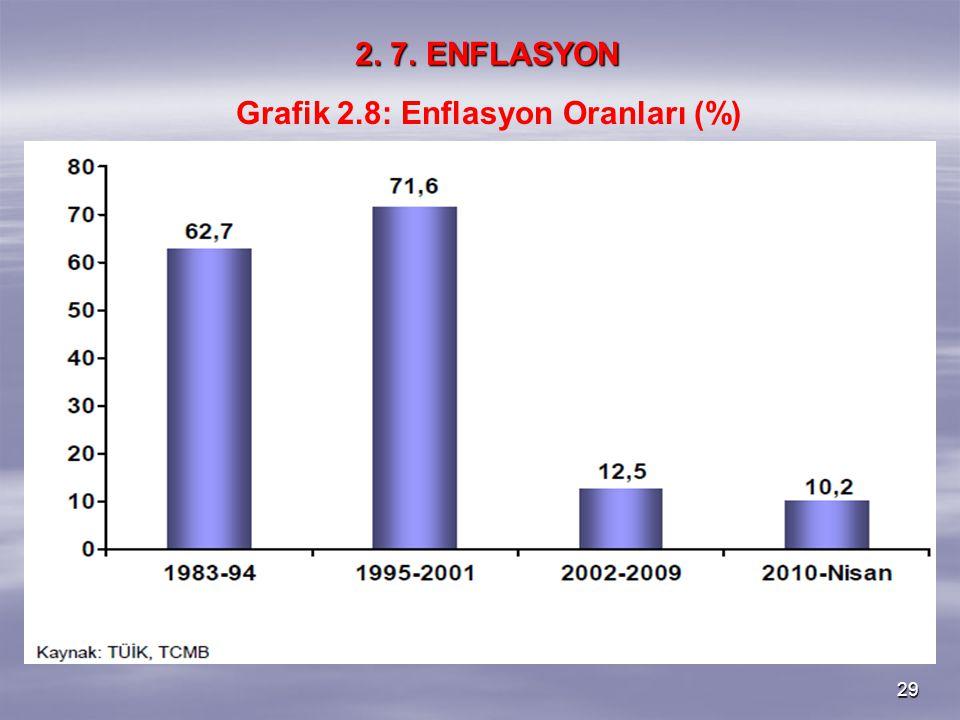 Grafik 2.8: Enflasyon Oranları (%)