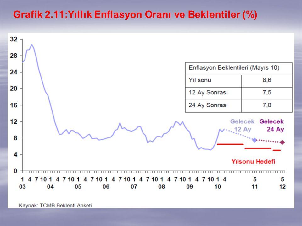 Grafik 2.11:Yıllık Enflasyon Oranı ve Beklentiler (%)
