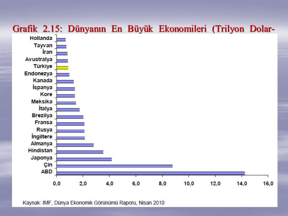 Grafik 2.15: Dünyanın En Büyük Ekonomileri (Trilyon Dolar-2009)