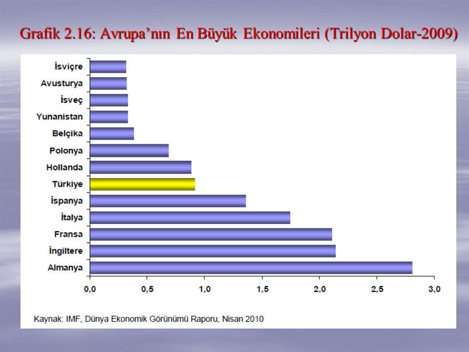 Grafik 2.16: Avrupa'nın En Büyük Ekonomileri (Trilyon Dolar-2009)