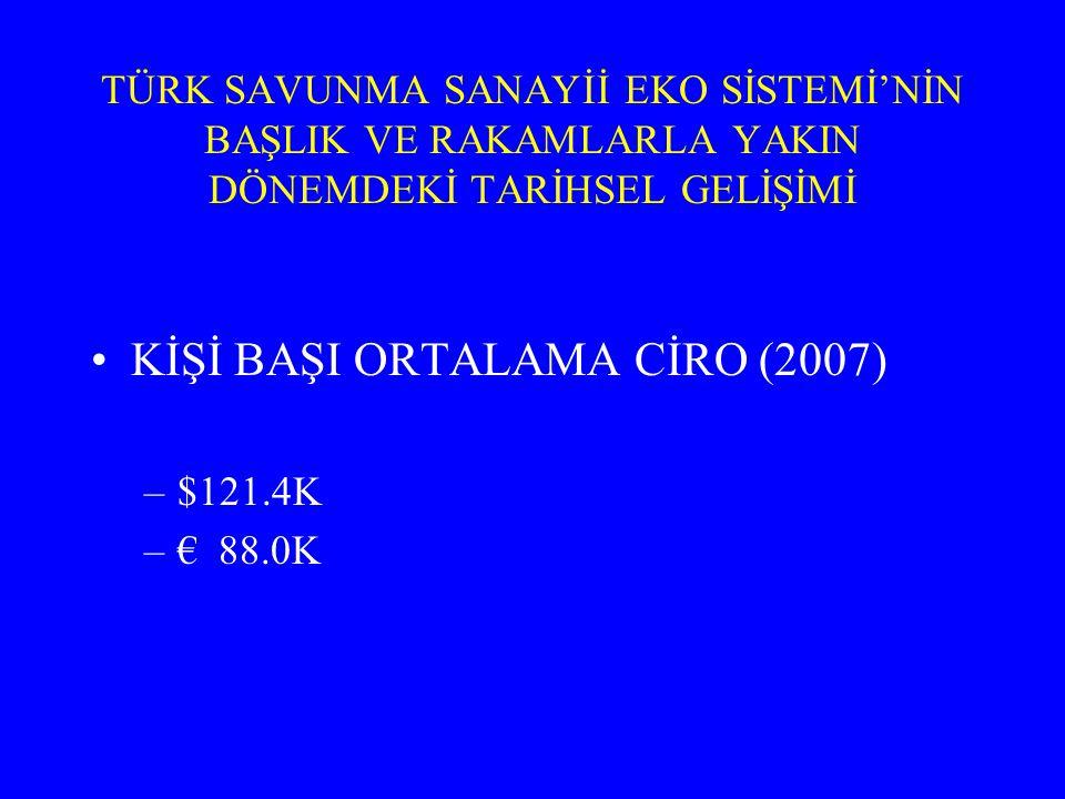 KİŞİ BAŞI ORTALAMA CİRO (2007)
