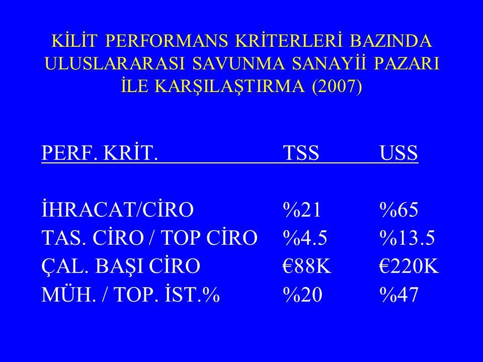 PERF. KRİT. TSS USS İHRACAT/CİRO %21 %65