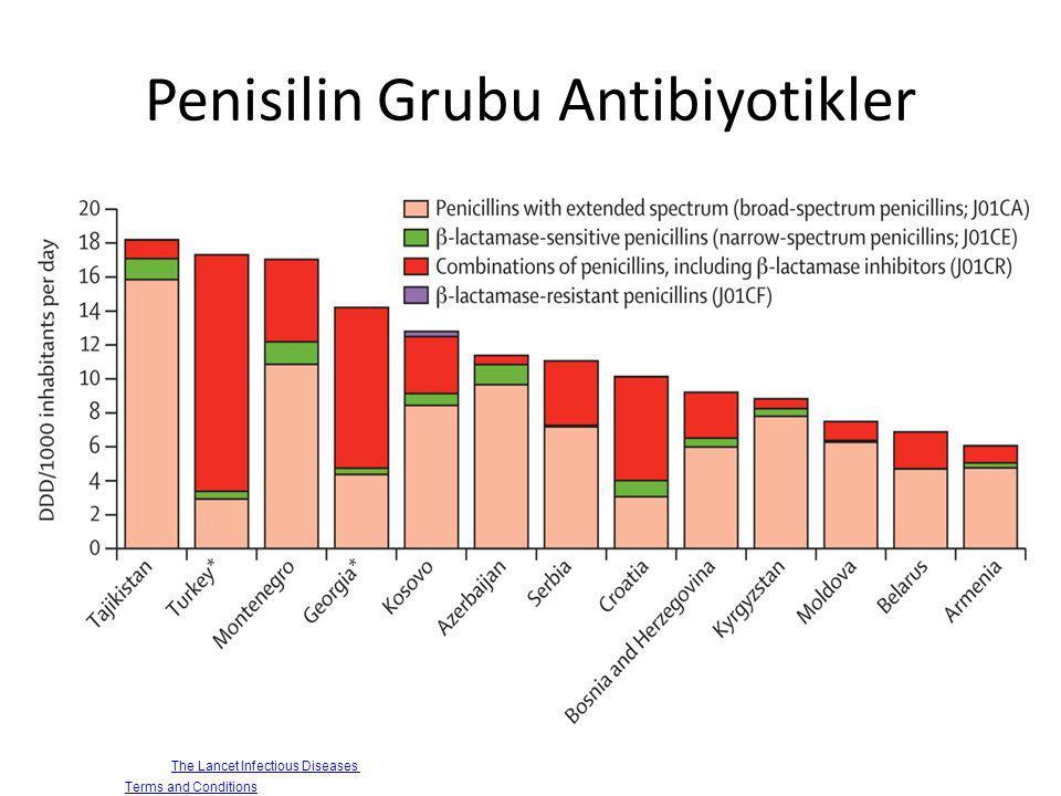Penisilin Grubu Antibiyotikler