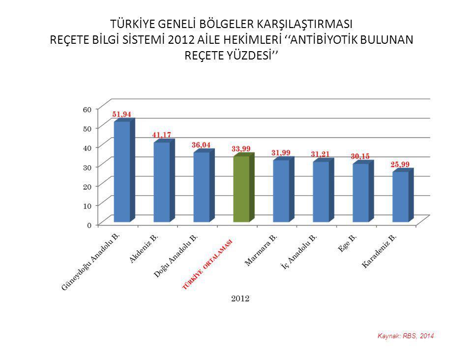 TÜRKİYE GENELİ BÖLGELER KARŞILAŞTIRMASI REÇETE BİLGİ SİSTEMİ 2012 AİLE HEKİMLERİ ''ANTİBİYOTİK BULUNAN REÇETE YÜZDESİ''