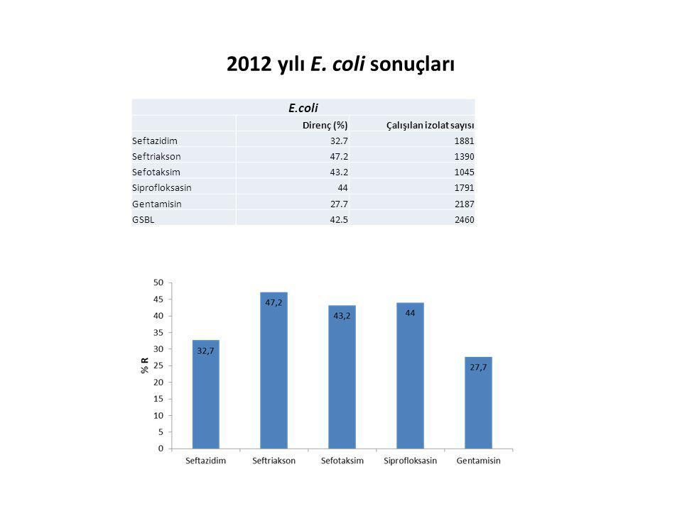 2012 yılı E. coli sonuçları E.coli Direnç (%) Çalışılan izolat sayısı