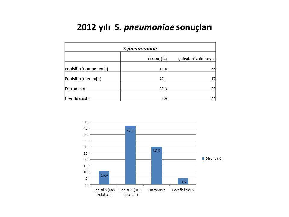 2012 yılı S. pneumoniae sonuçları