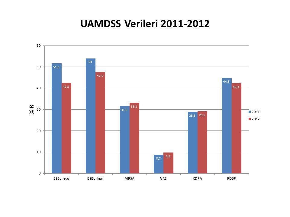 UAMDSS Verileri 2011-2012