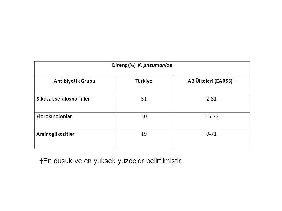 Direnç (%) K. pneumoniae