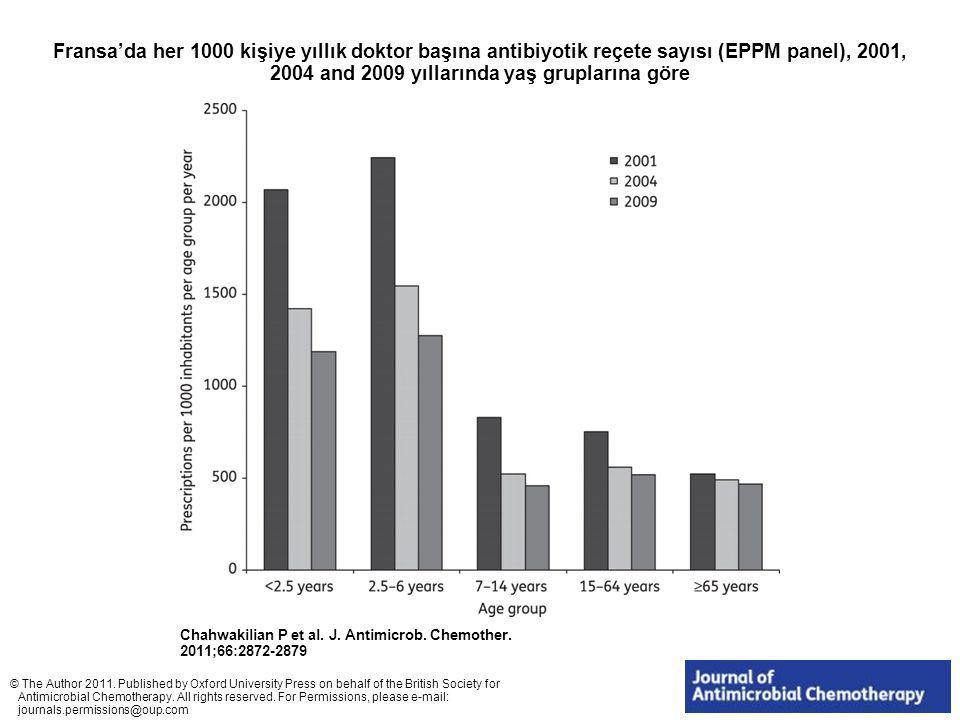 Fransa'da her 1000 kişiye yıllık doktor başına antibiyotik reçete sayısı (EPPM panel), 2001, 2004 and 2009 yıllarında yaş gruplarına göre