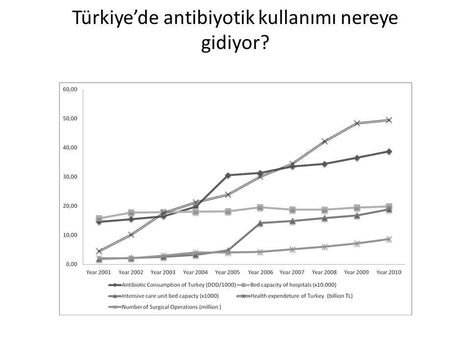 Türkiye'de antibiyotik kullanımı nereye gidiyor
