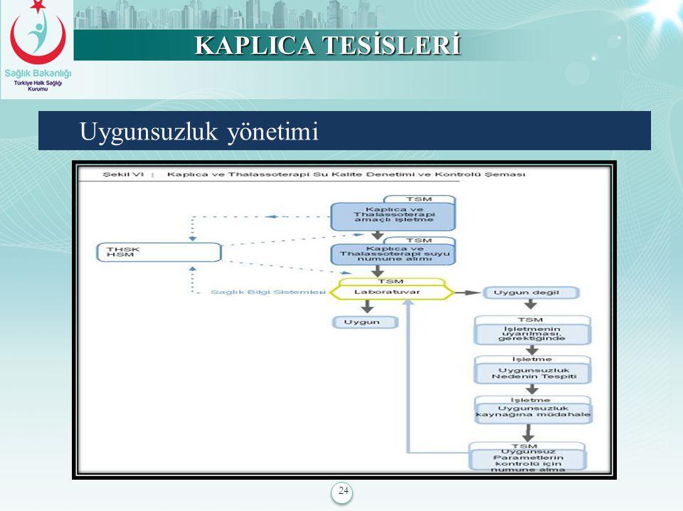 KAPLICA TESİSLERİ Uygunsuzluk yönetimi 24