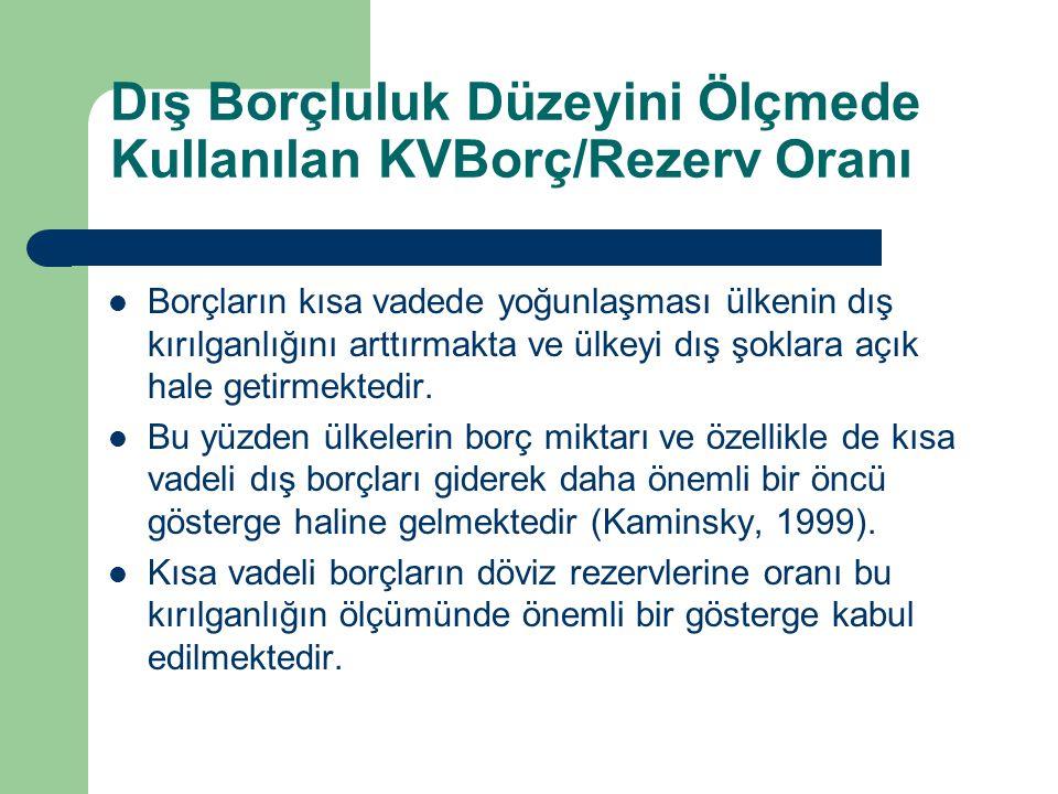 Dış Borçluluk Düzeyini Ölçmede Kullanılan KVBorç/Rezerv Oranı