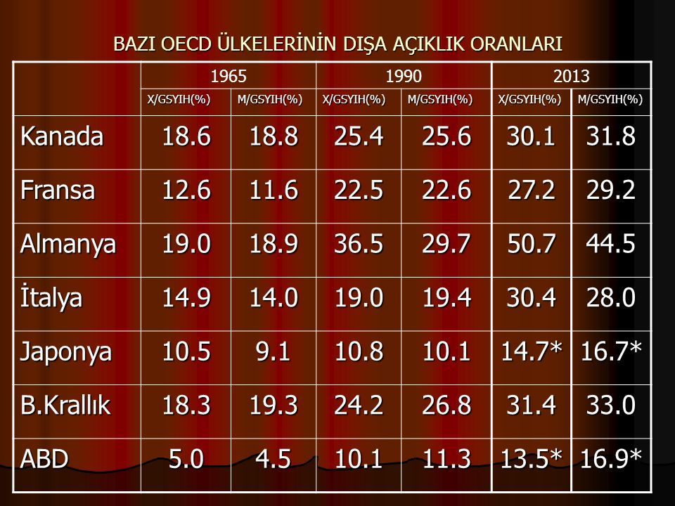 BAZI OECD ÜLKELERİNİN DIŞA AÇIKLIK ORANLARI