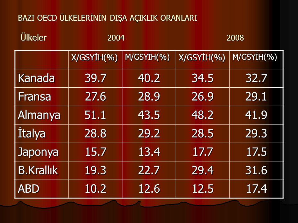 BAZI OECD ÜLKELERİNİN DIŞA AÇIKLIK ORANLARI Ülkeler 2004 2008