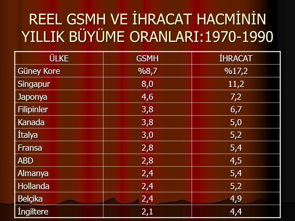 REEL GSMH VE İHRACAT HACMİNİN YILLIK BÜYÜME ORANLARI:1970-1990