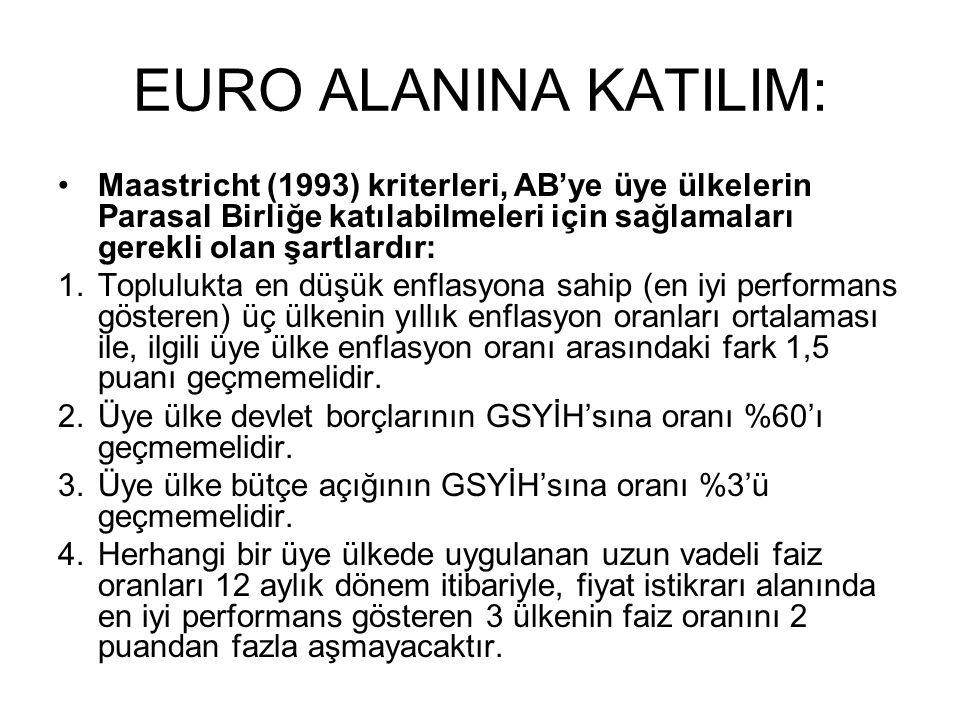 EURO ALANINA KATILIM: Maastricht (1993) kriterleri, AB'ye üye ülkelerin Parasal Birliğe katılabilmeleri için sağlamaları gerekli olan şartlardır: