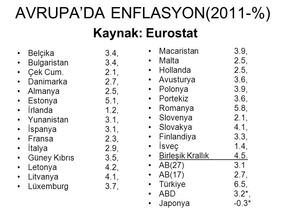 AVRUPA'DA ENFLASYON(2011-%) Kaynak: Eurostat