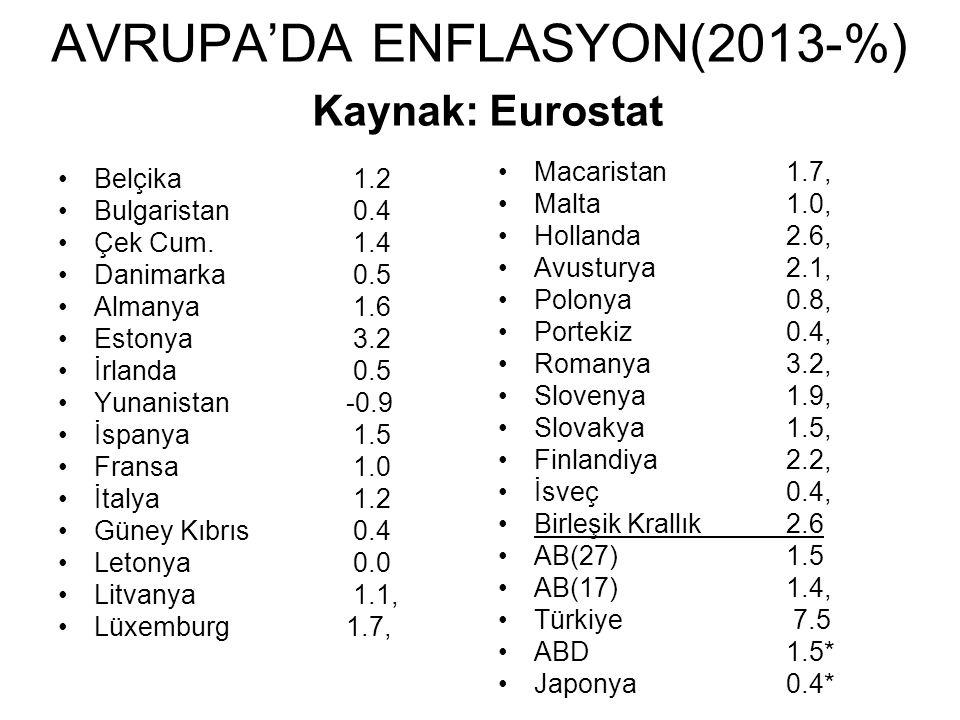 AVRUPA'DA ENFLASYON(2013-%) Kaynak: Eurostat