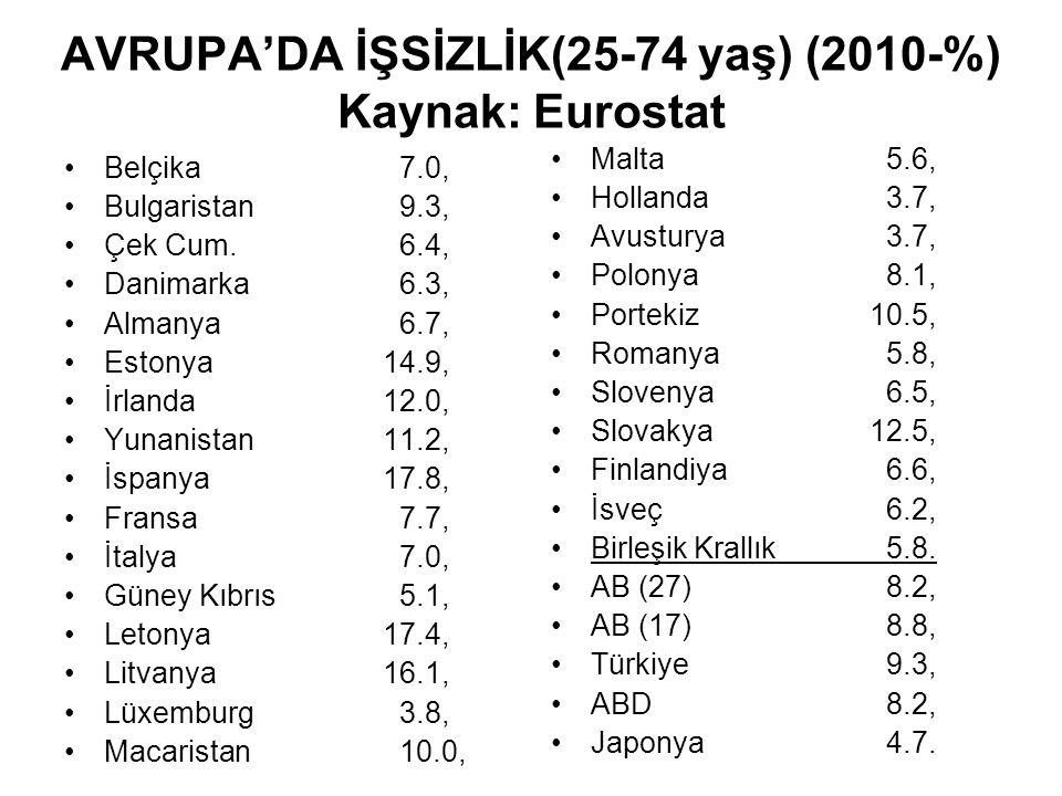 AVRUPA'DA İŞSİZLİK(25-74 yaş) (2010-%) Kaynak: Eurostat