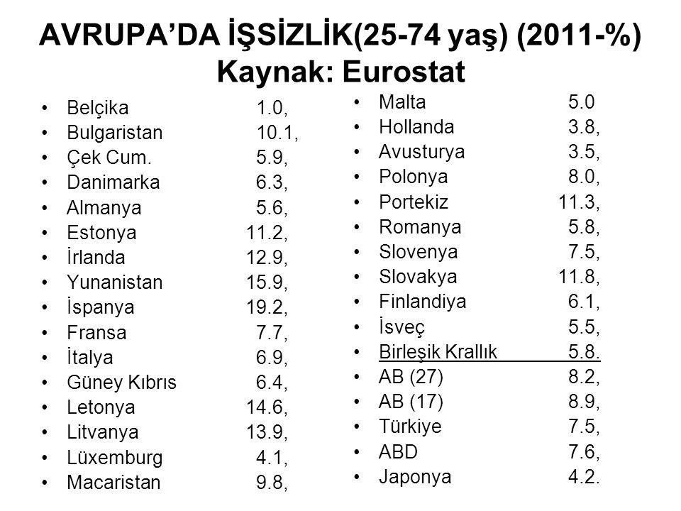 AVRUPA'DA İŞSİZLİK(25-74 yaş) (2011-%) Kaynak: Eurostat