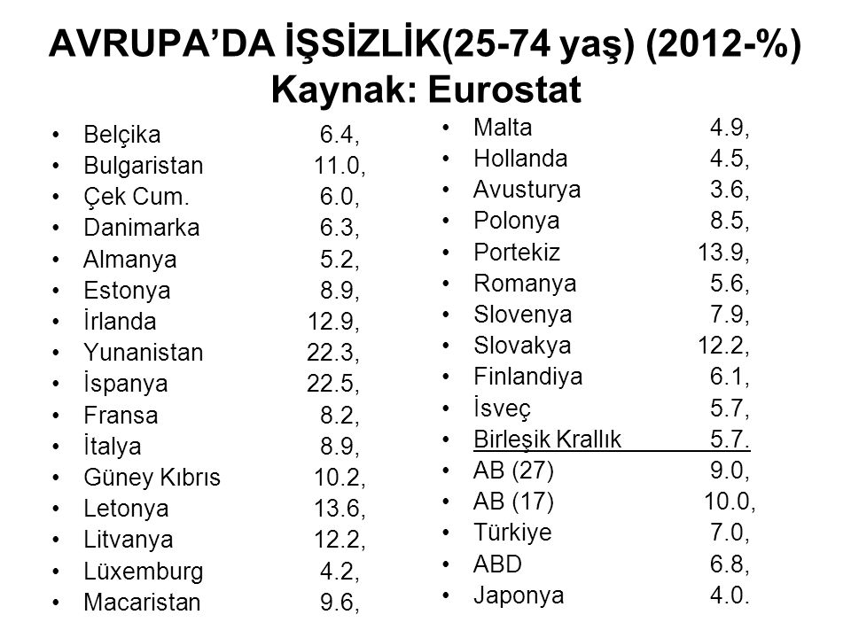AVRUPA'DA İŞSİZLİK(25-74 yaş) (2012-%) Kaynak: Eurostat