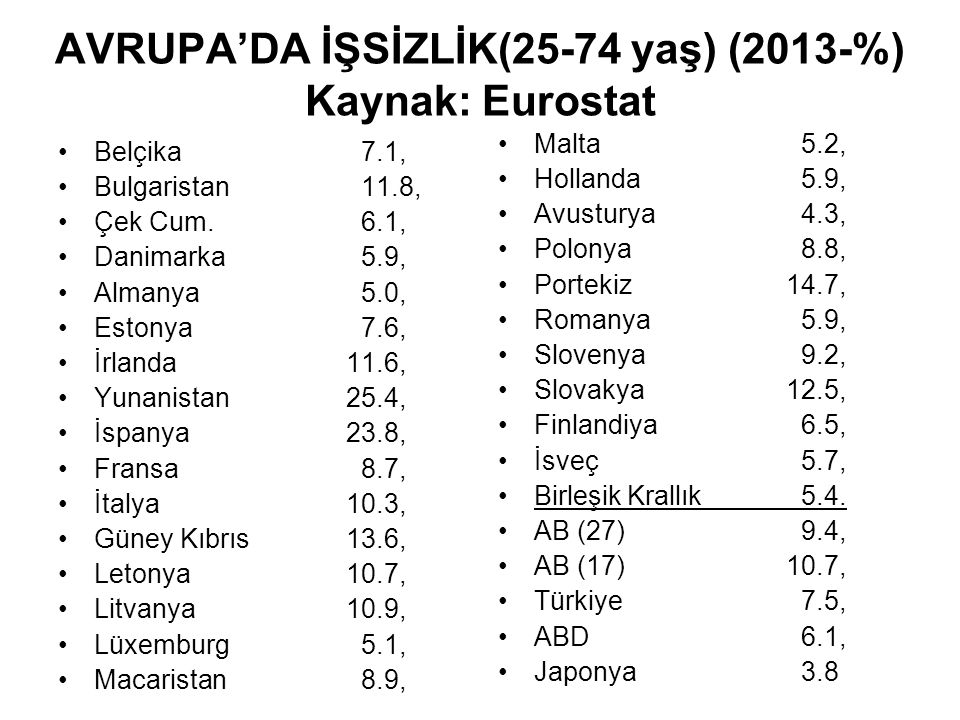 AVRUPA'DA İŞSİZLİK(25-74 yaş) (2013-%) Kaynak: Eurostat